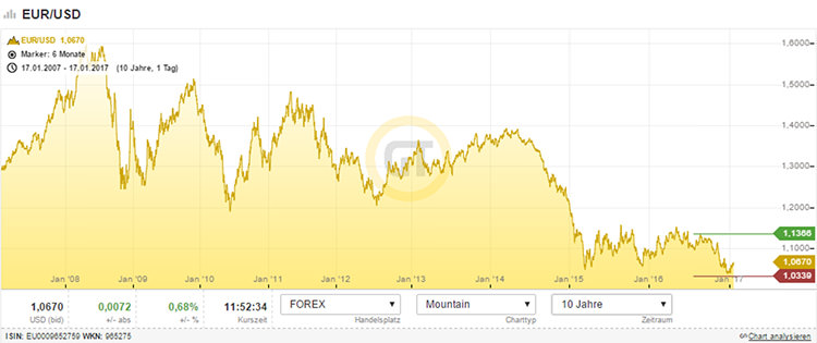 Kurs EUR/USD u poslednjih 10 godina
