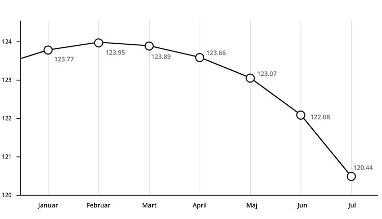 Pad evra u 2017